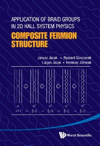 Cover Application Of Braid Groups In 2d Hall System Physics: Composite Fermion Structure