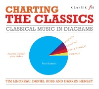 Cover Charting the Classics